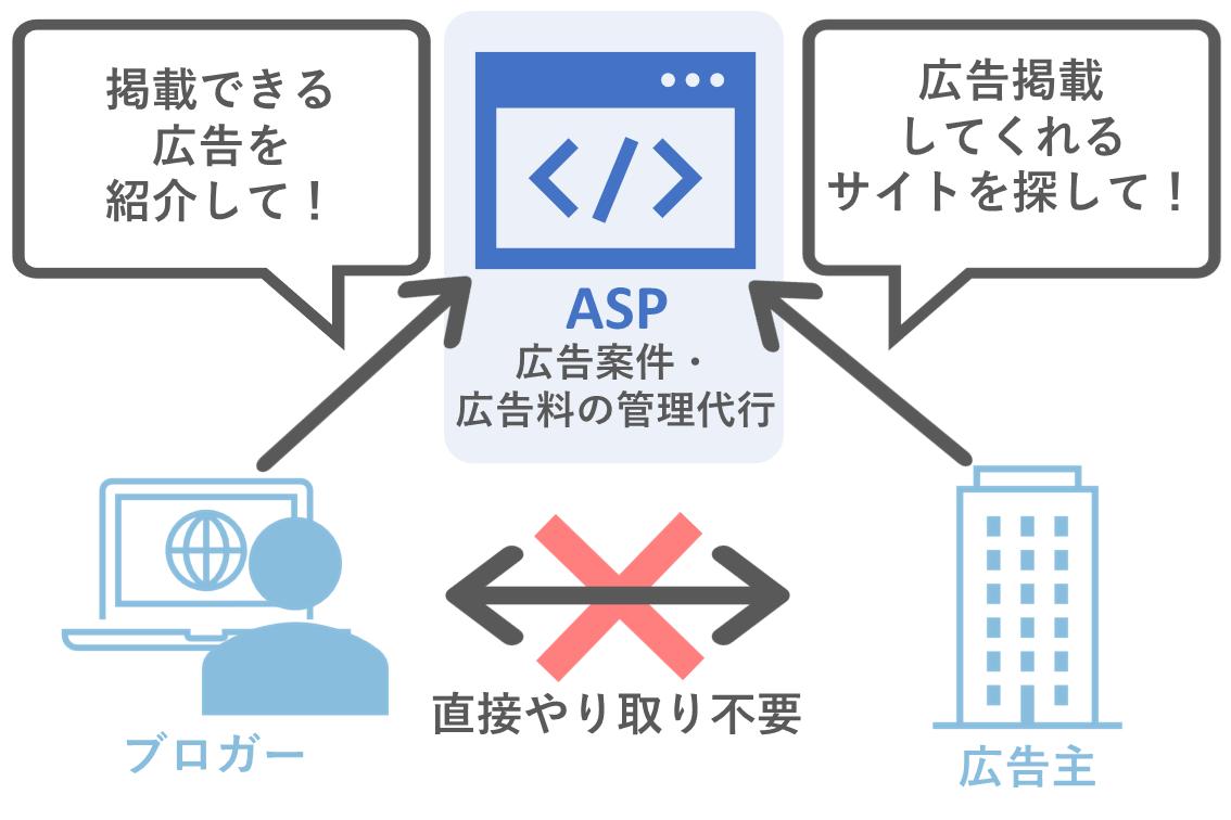 ASPの仕組み